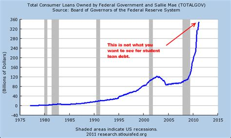 student housing loans the education of the housing market student loan debt and falling birth rates slow