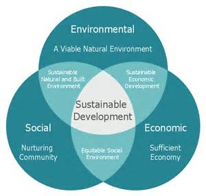 Land Use And Sustainable Development Outline by Venn Diagram Exles For Problem Solving Environmental