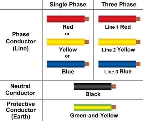 3 phase wire colors what are the differences between live earth and neutral