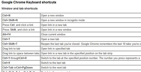 chrome shortcuts cheat sheets seo cms css html javascript php mysql