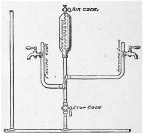 Air Chamber Plumbing by General Requirements Part 3