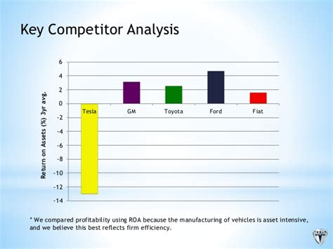 Tesla Motors Competitive Analysis Tesla Presentation