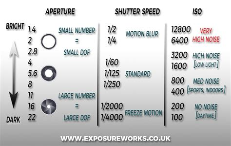 photography f stops and shutter speeds exposure aperture shutter speed and iso exposureworks