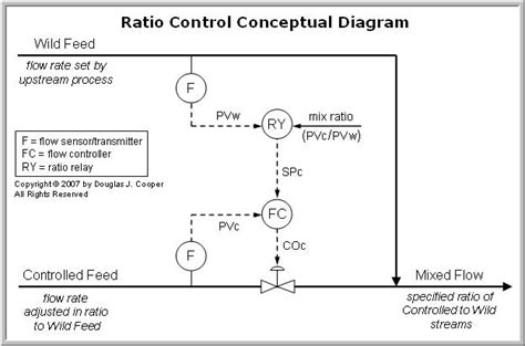 lovely ratio block diagram pictures inspiration