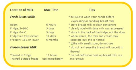 how is breast milk at room temp help on safely storing and using expressed breast milk