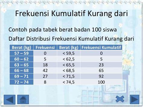 membuat tabel distribusi frekuensi kumulatif lebih dari daftar distribusi frekuensi
