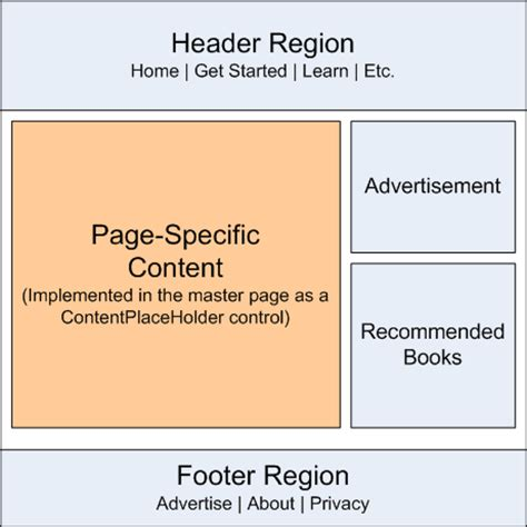 master page layout exles asp net creating a site wide layout using master pages c