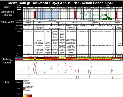 periodisation plan template keiran halton strength and conditioning internship march