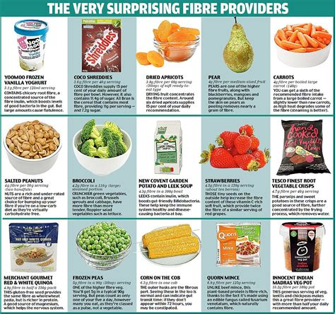 5 vegetables adults avoid fiber content in foods food