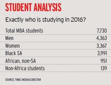 Wits Business School Mba Fees by Ranking The Mbas Which Business School Is In The Driving