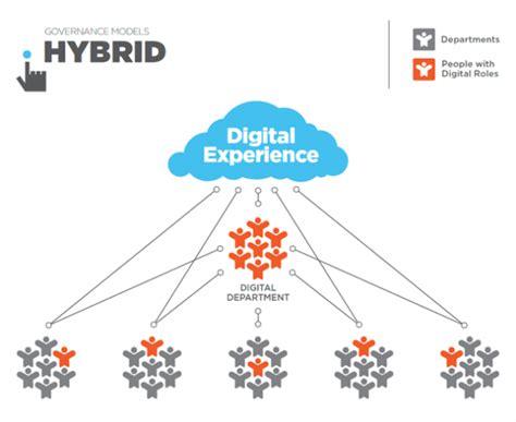 digital models four models for managing digital at your organization