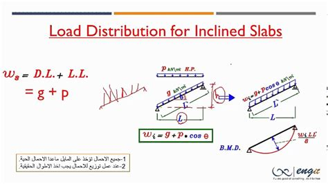 loads from incline roof load distribution for inclined slabs