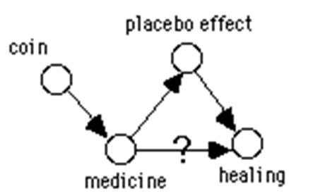 placebo effect research paper the right tool causal graphs in teaching research