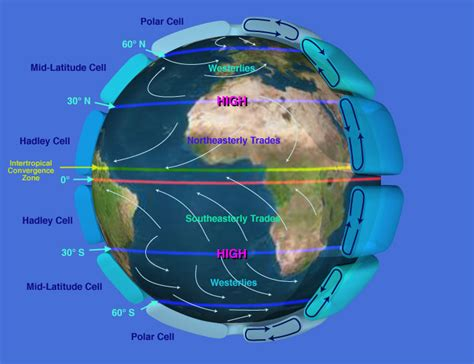 weather pattern definition the spherical shape of the earth