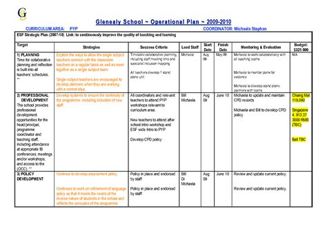 format rencana usaha adalah apa yang dimaksud dengan rencana operasi operational plan