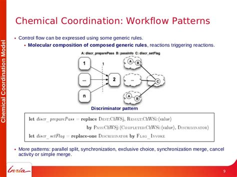 pattern definition chemistry a chemistry inspired workflow management system for