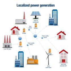 Electric Vehicles As Distributed Energy Resources Localized Power Generation Electric Power Platts