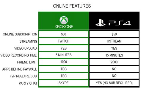 better system ps4 or xbox one xbox one vs playstation 4 the ultimate comparison thread