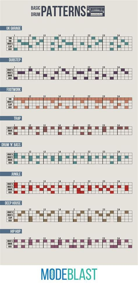 drum pattern theory an infographic containing drum patterns of electronic