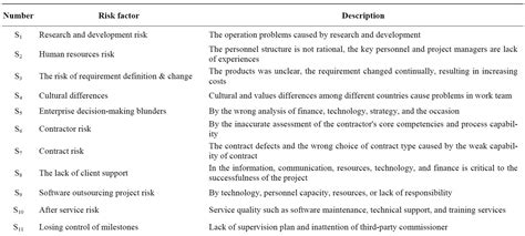 outsourcing risk assessment template study on business risk management for software