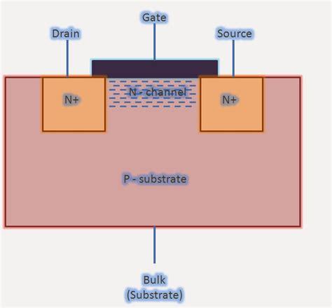 mos transistor back gate mos transistor back gate 28 images seminar fabrication and characteristics of cmos jlpea