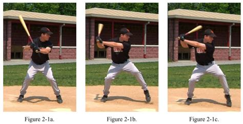 Swing Movement Preparing To Swing A Baseball Bat Shoulder Abduction And