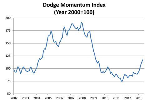 dodge momentum index dodge momentum index may 2013 retrofit