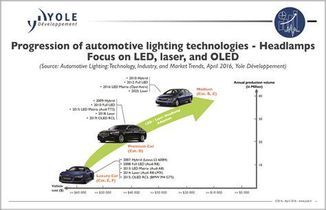 technologies for automotive lighting a mutation