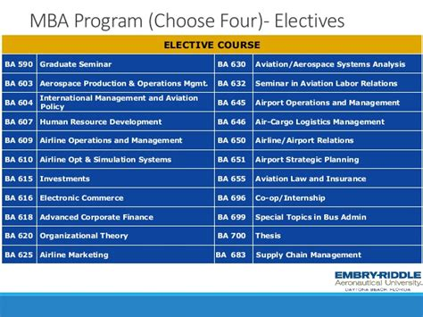 Mba Finance In Airlines by Webinar Ms And Mba Programs From Embry Riddle