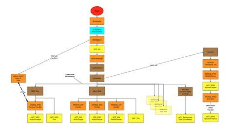 doxygen flowchart mios32 c interface