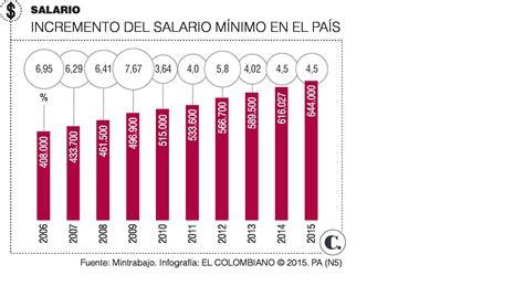 aumento salario minimo domestico 2016 inicia el mano a mano por el salario m 237 nimo para 2016