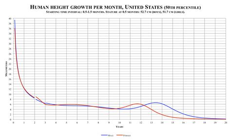 average height file human height growth per month united states png