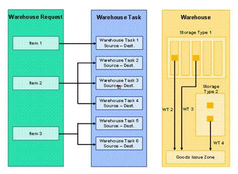 graphical warehouse layout in ewm stock removal goods issue sap library