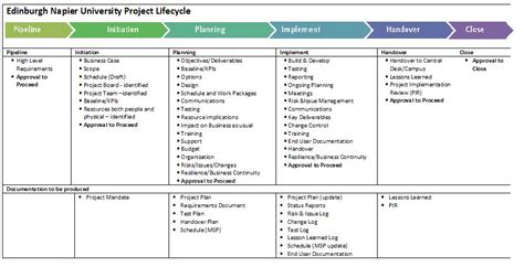 Project Phases Template project phases