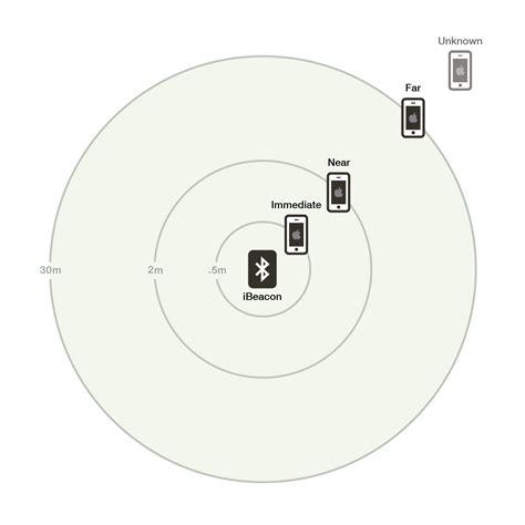 ibeacon android capstone design team 6 project