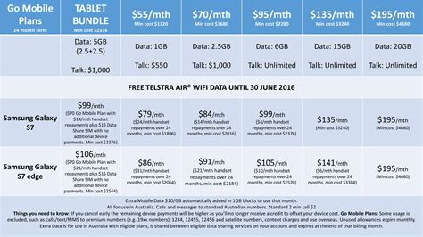 telstra mobile phones plans 28 images cooling period