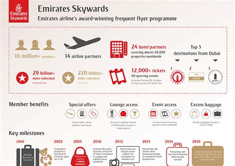 emirates frequent flyer emirates frequent flyer program skywards partners with