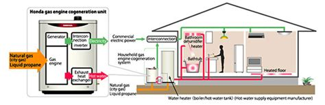future home systems design inc smart eco homes from honda autonomous energy efficient