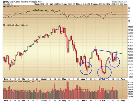 pattern energy prospectus what we do know is that virtually all indexes have rallied