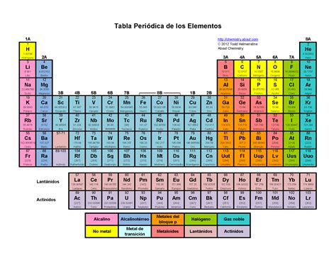 tabla periodica tabla oeriodica search results calendar 2015
