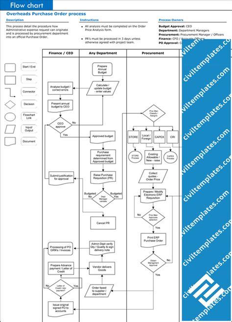 flow chart template xls process flow chart template xls business mentor