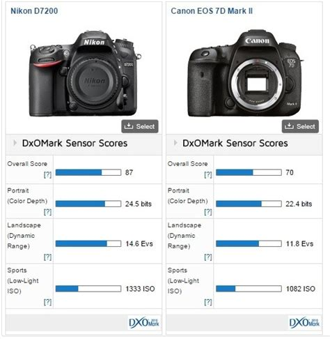 which is best canon or nikon which is best for wedding photography a nikon d7200 or a