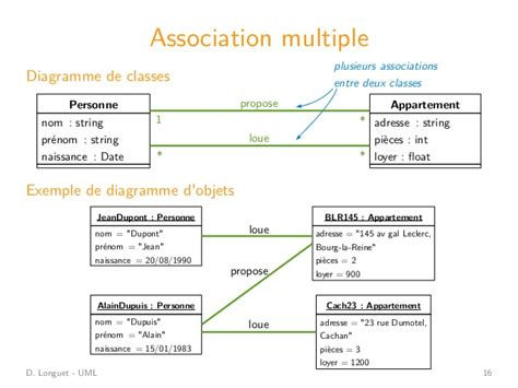 diagramme de classe uml association uml