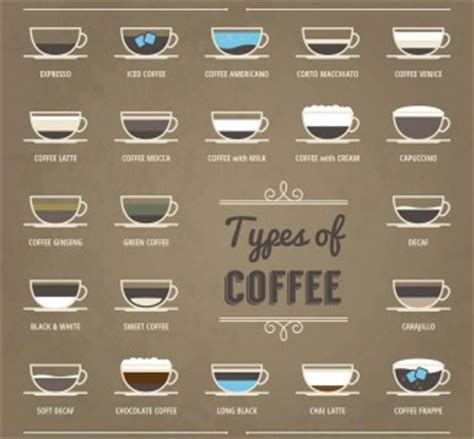 types  coffee set vector