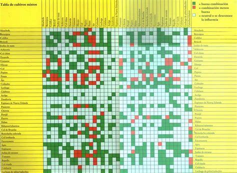 tabla de compatibilidad de usos de suelo compatibilidad de cultivos todo huertos