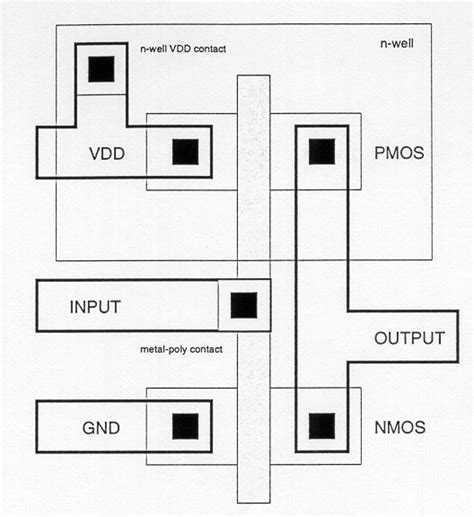 layout design for cmos inverter design of vlsi systems chapter 3