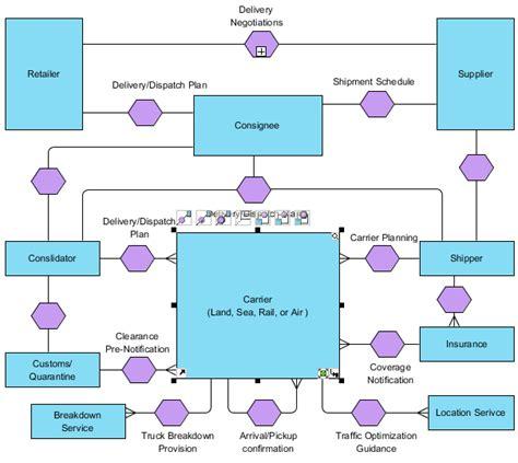 bpmn conversation diagram exle conversation diagram bpmn diagrams unified modeling language tool
