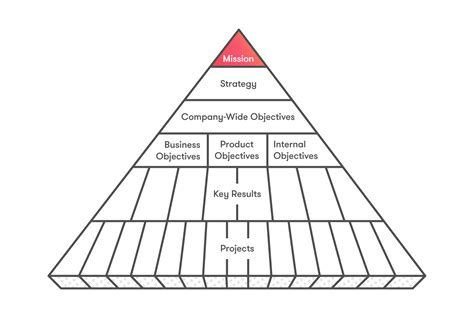 goal pyramid template pyramid diagram for presentation imageresizertool