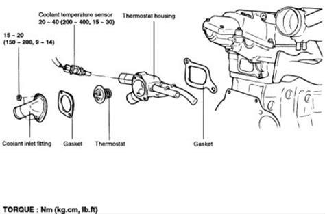 2006 dodge durango thermostat replacement 2000 hyundai tiburon starter location 2000 free engine