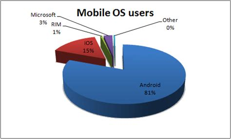 android users vs iphone users android vs ios on smartphones worldwide statistics sahrzad vpn